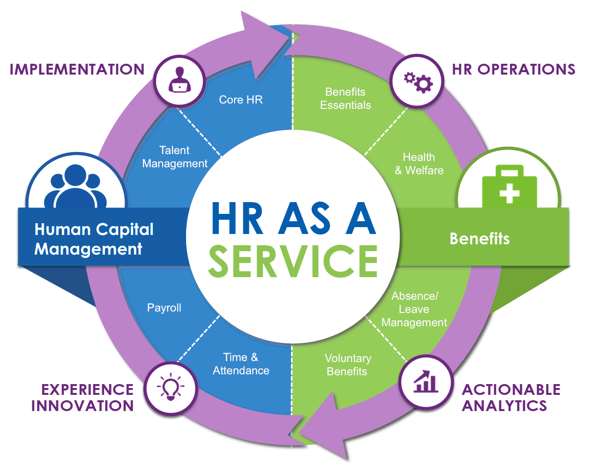 Business plan for hr services